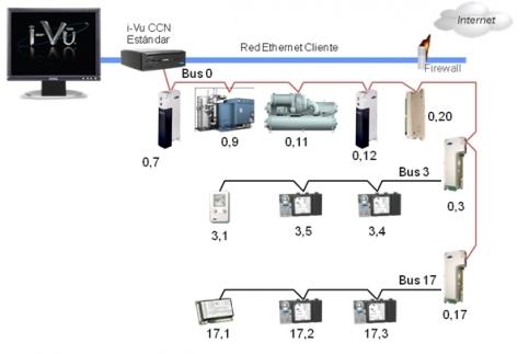 Sist. de automatización de edificios - Aire acondiconado split inverter calefacción climatización radiadores calderas carrier midea